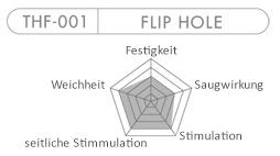 Tenga Flip Hole Weiß Chart